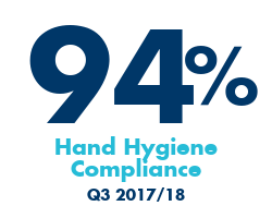 94 % hand hygiene compliance rate; Q3 2017/18