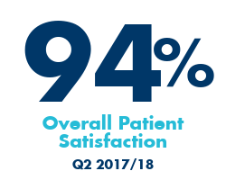 94% overall patient satisfaction rate; Q2 2017/18
